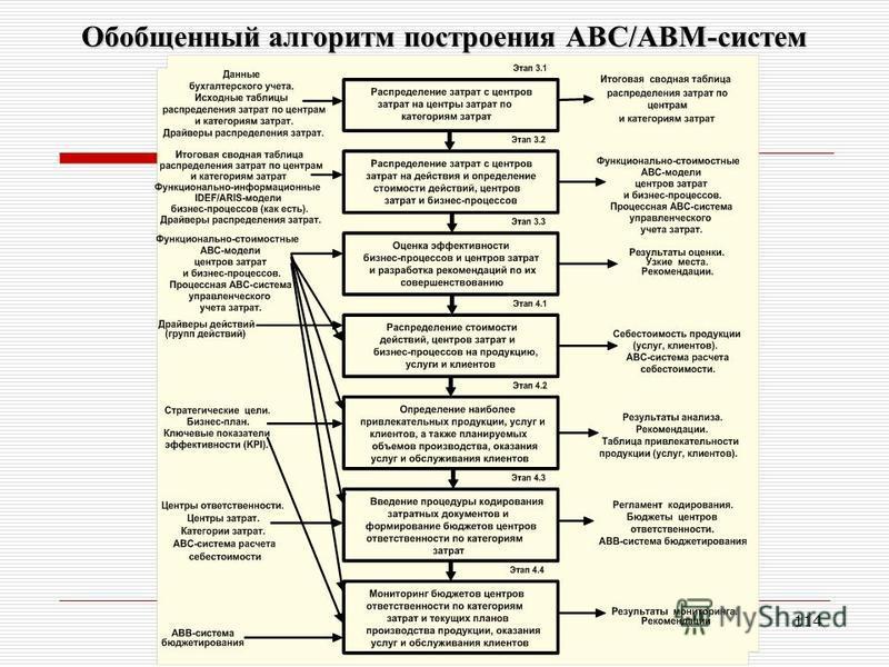 Автор курса «Финансовая логистика» - к.э.н., доц. Серова С.Ю. т. +7(903)967-1475 114 Обобщенный алгоритм построения АВС/ABM-систем
