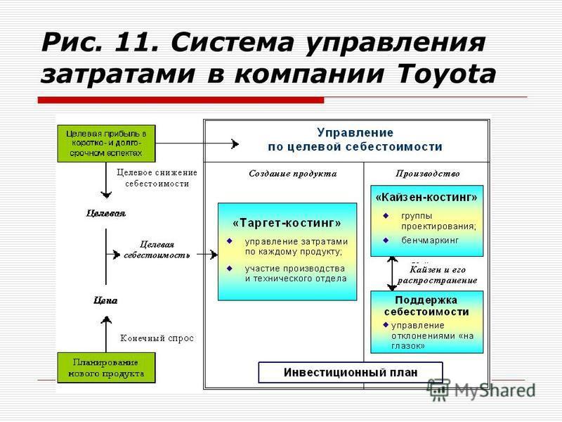 Рис. 11. Система управления затратами в компании Toyota