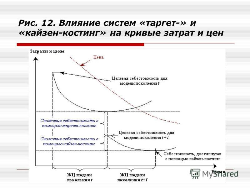 Рис. 12. Влияние систем «таргет-» и «кайзен-костинг» на кривые затрат и цен