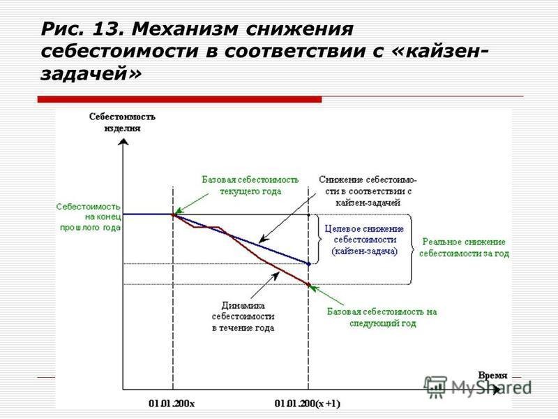 Рис. 13. Механизм снижения себестоимости в соответствии с «кайзен- задачей»