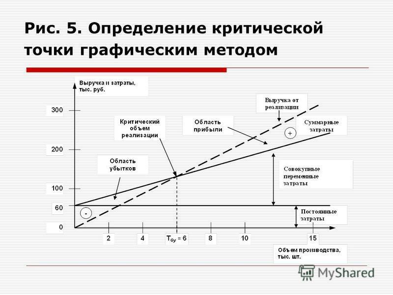 Рис. 5. Определение критической точки графическим методом
