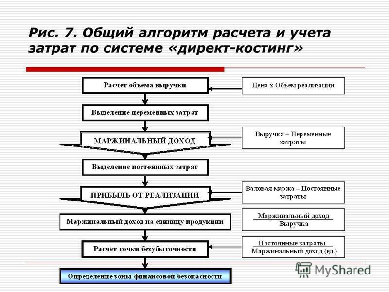 Рис. 7. Общий алгоритм расчета и учета затрат по системе «директ-костинг»