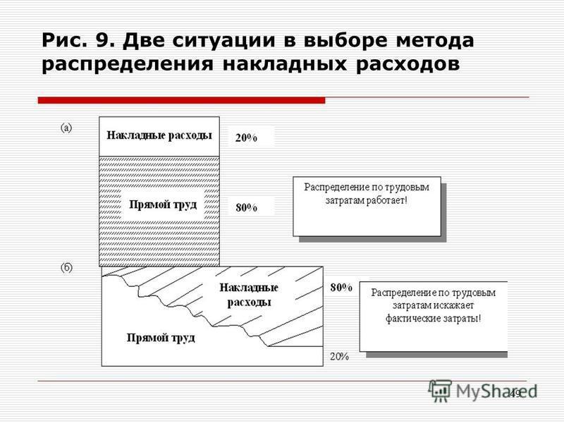 49 Рис. 9. Две ситуации в выборе метода распределения накладных расходов