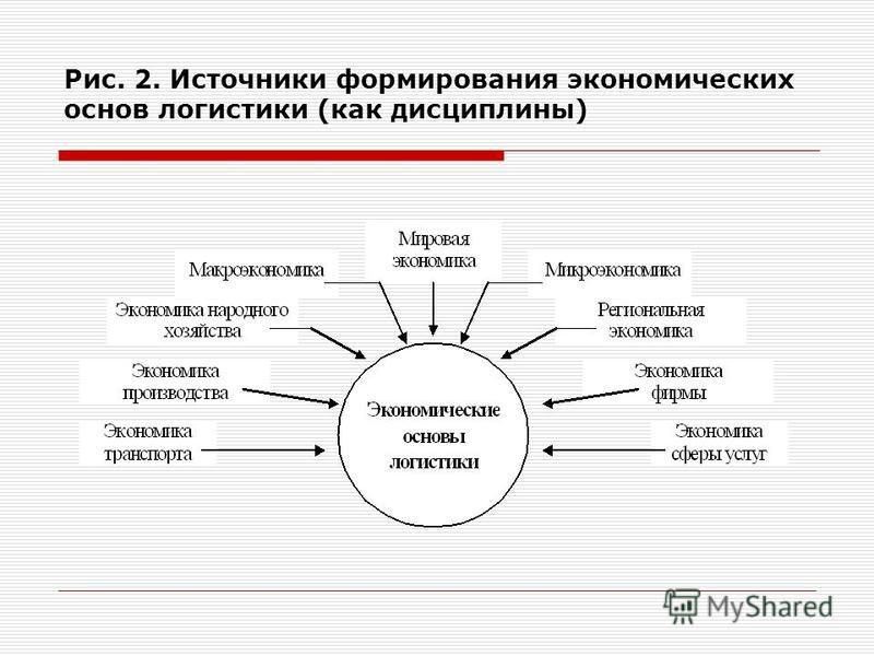 Рис. 2. Источники формирования экономических основ логистики (как дисциплины)