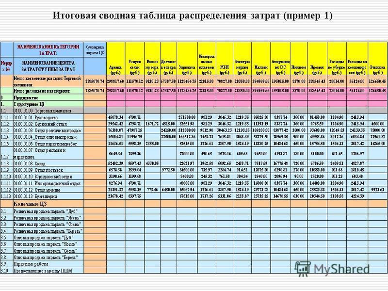 ВИП Анатех 70 Итоговая сводная таблица распределения затрат (пример 1)