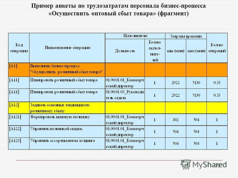75 Пример анкеты по трудозатратам персонала бизнес-процесса «Осуществить оптовый сбыт товара» (фрагмент)