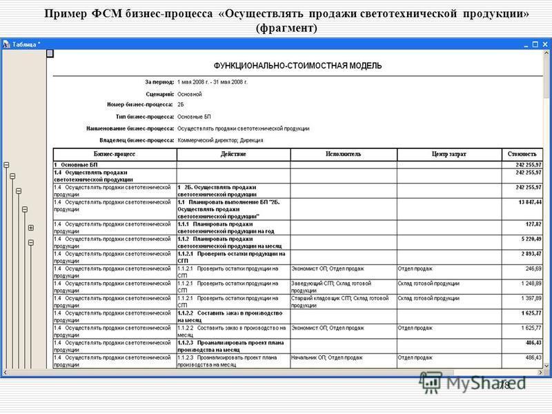 78 Пример ФСМ бизнес-процесса «Осуществлять продажи светотехнической продукции» (фрагмент)