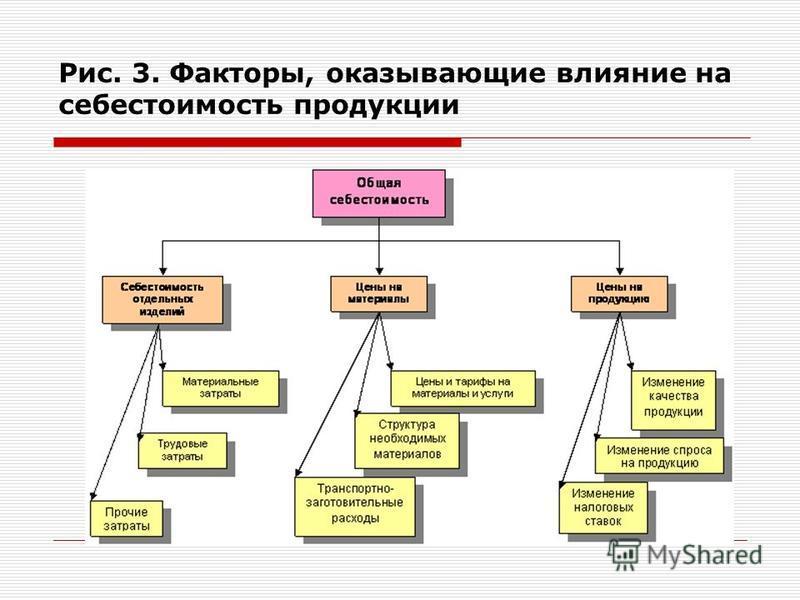 Рис. 3. Факторы, оказывающие влияние на себестоимость продукции