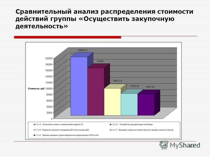 87 Сравнительный анализ распределения стоимости действий группы «Осуществить закупочную деятельность»