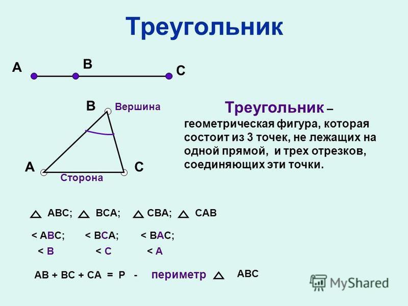 Треугольник C B A C B A Треугольник – геометрическая фигура, которая состоит из 3 точек, не лежащих на одной прямой, и трех отрезков, соединяющих эти точки. Сторона Вершина ABC;BCA;CBA;CAB < ABС; < BCA;< BAC; < B< B< C< C< A< A AB + BC + CA = P - пер