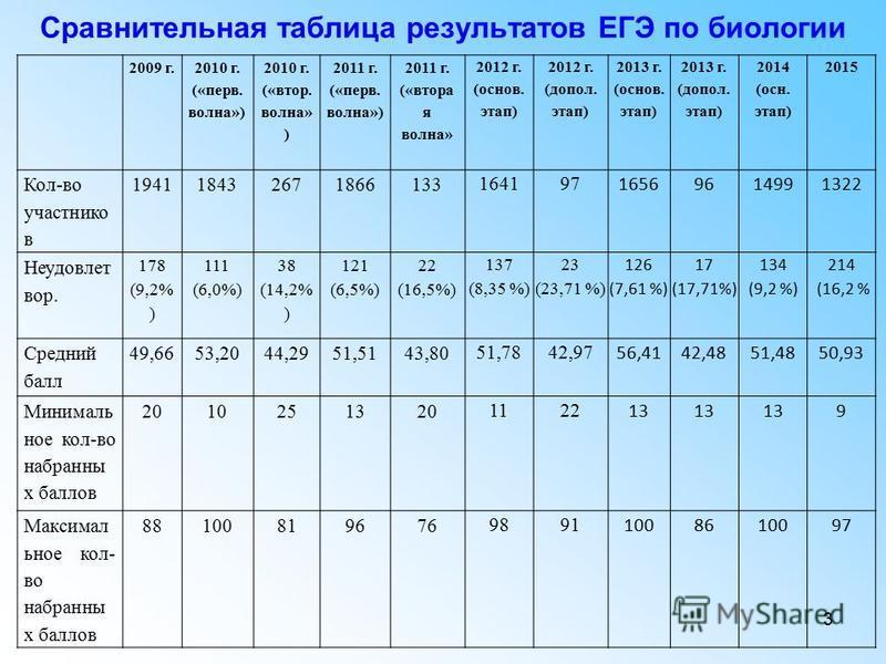 3 Сравнительная таблица результатов ЕГЭ по биологии 2009 г. 2010 г. («перов. волна») 2010 г. («втор. волна» ) 2011 г. («перов. волна») 2011 г. («втора я волна» 2012 г. (основ. этап) 2012 г. (допол. этап) 2013 г. (основ. этап) 2013 г. (допол. этап) 20
