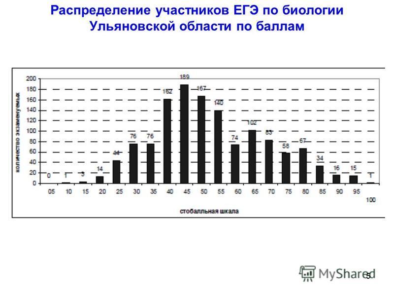5 Распределение участников ЕГЭ по биологии Ульяновской области по баллам