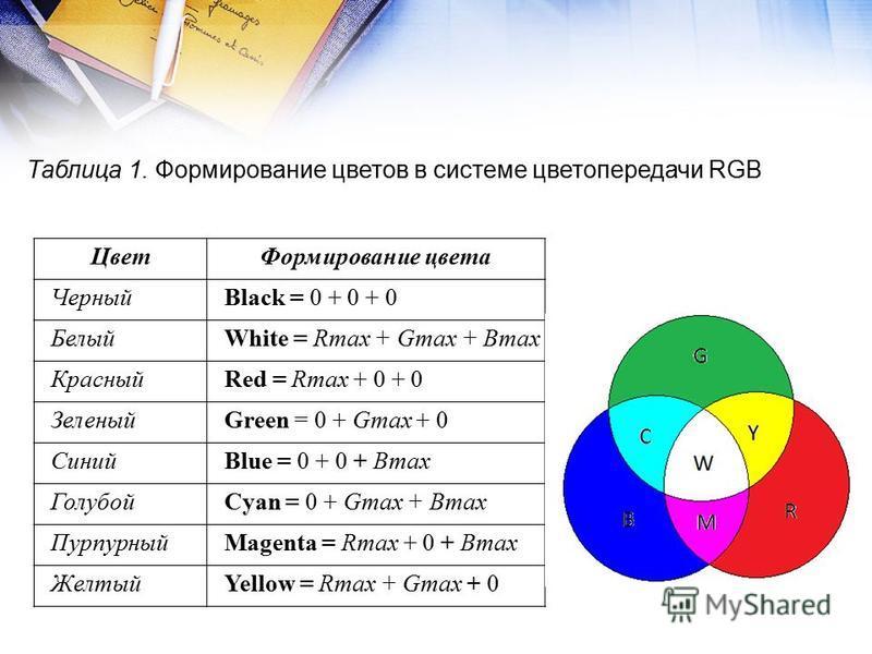 Цвет Формирование цвета ЧерныйBlack = 0 + 0 + 0 БелыйWhite = Rmax + Gmax + Втax КрасныйRed = Rmax + 0 + 0 ЗеленыйGreen = 0 + Gmax + 0 СинийBlue = 0 + 0 + Bmax ГолубойCyan = 0 + Gmax + Bmax ПурпурныйMagenta = Rmax + 0 + Bmax ЖелтыйYellow = Rmax + Gmax