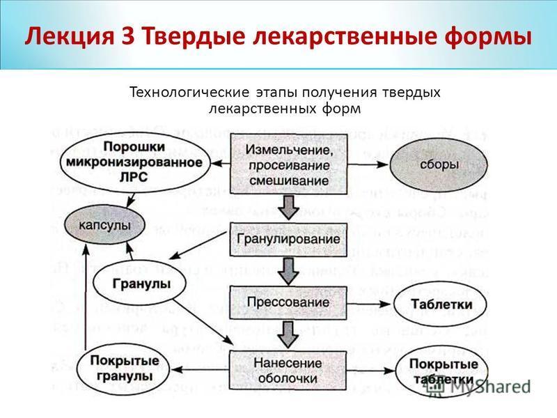 Лекция 4 Лекция 3 Твердые лекарственные формы Технологические этапы получения твердых лекарственных форм
