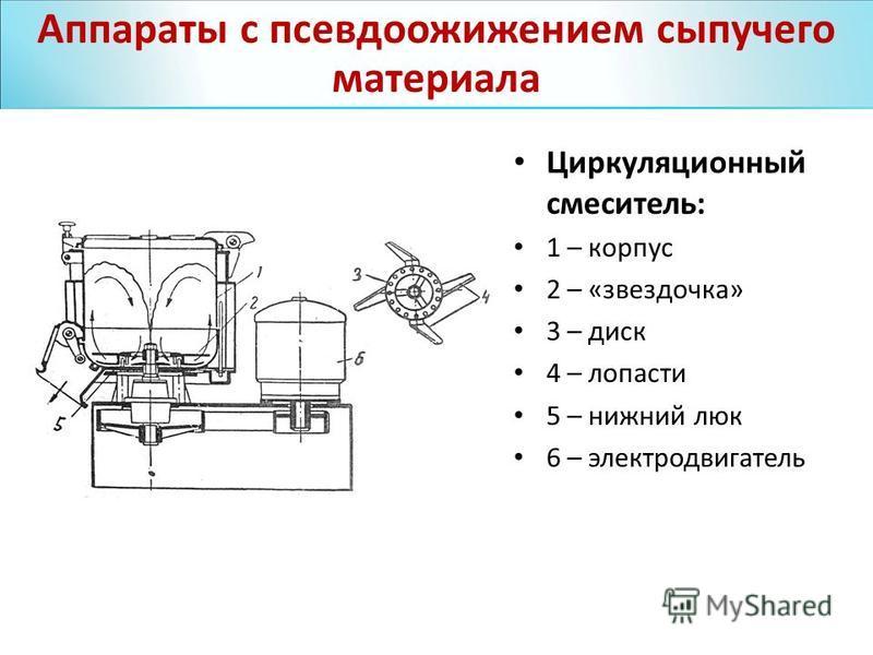 Циркуляционный смеситель: 1 – корпус 2 – «звездочка» 3 – диск 4 – лопасти 5 – нижний люк 6 – электродвигатель Аппараты с псевдоожижением сыпучего материала