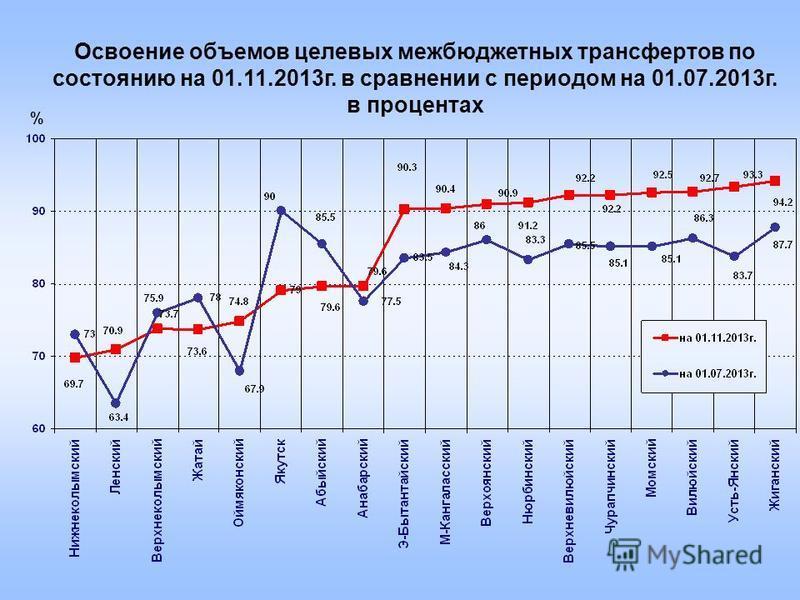 % Освоение объемов целевых межбюджетных трансфертов по состоянию на 01.11.2013 г. в сравнении с периодом на 01.07.2013 г. в процентах