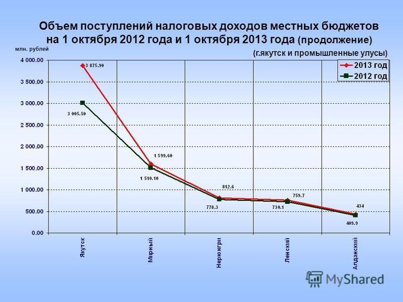 млн. рублей Объем поступлений налоговых доходов местных бюджетов на 1 октября 2012 года и 1 октября 2013 года (продолжение) (г.якутск и промышленные улусы)
