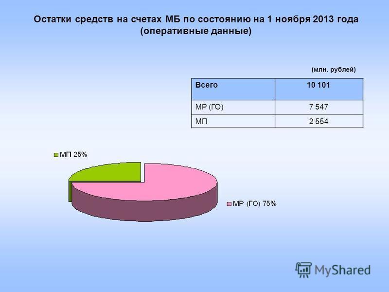 Остатки средств на счетах МБ по состоянию на 1 ноября 2013 года (оперативные данные) Всего 10 101 МР (ГО)7 547 МП2 554 (млн. рублей)