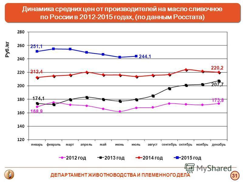 31 Динамика средних цен от производителей на масло сливочное по России в 2012-2015 годах, (по данным Росстата) Динамика средних цен от производителей на масло сливочное по России в 2012-2015 годах, (по данным Росстата) Руб./кг ДЕПАРТАМЕНТ ЖИВОТНОВОДС