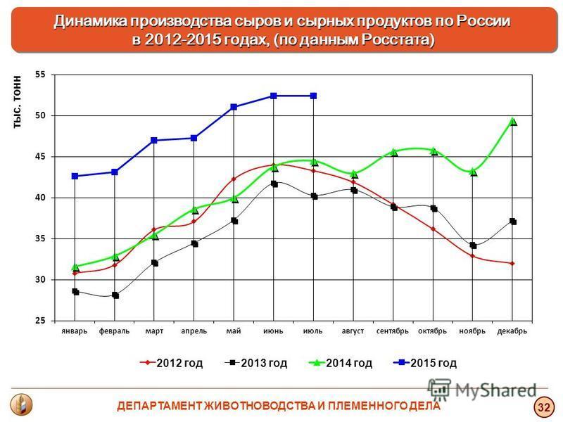 тыс. тонн 32 Динамика производства сыров и сырных продуктов по России в 2012-2015 годах, (по данным Росстата) ДЕПАРТАМЕНТ ЖИВОТНОВОДСТВА И ПЛЕМЕННОГО ДЕЛА