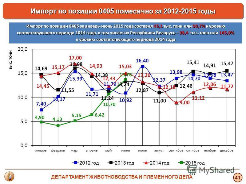 тыс. тонн 41 Импорт по позиции 0405 помесячно за 2012-2015 годы Импорт по позиции 0405 за январь-июнь 2015 года составил 45,1 тыс. тонн или 50,7% к уровню соответствующего периода 2014 года, в том числе: из Республики Беларусь – 38,4 тыс. тонн или 14