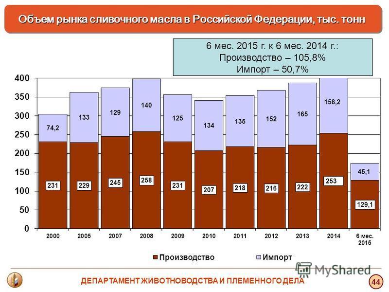 6 мес. 2015 г. к 6 мес. 2014 г.: Производство – 105,8% Импорт – 50,7% Объем рынка сливочного масла в Российской Федерации, тыс. тонн 44 ДЕПАРТАМЕНТ ЖИВОТНОВОДСТВА И ПЛЕМЕННОГО ДЕЛА