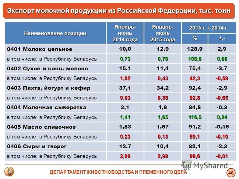 46 Экспорт молочной продукции из Российской Федерации, тыс. тонн Наименование позиции Январь- июнь 2014 года Январь- июнь 2015 года 2015 г. к 2014 г. %+,- 0401 Молоко цельное 10,012,9128,92,9 в том числе: в Республику Беларусь 0,730,79108,60,06 0402