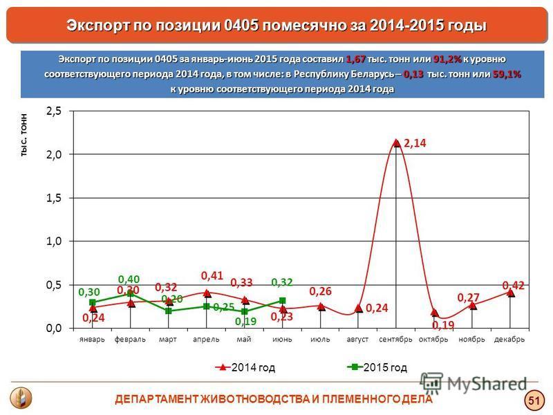 тыс. тонн 51 Экспорт по позиции 0405 помесячно за 2014-2015 годы Экспорт по позиции 0405 за январь-июнь 2015 года составил 1,67 тыс. тонн или 91,2% к уровню соответствующего периода 2014 года, в том числе: в Республику Беларусь – 0,13 тыс. тонн или 5