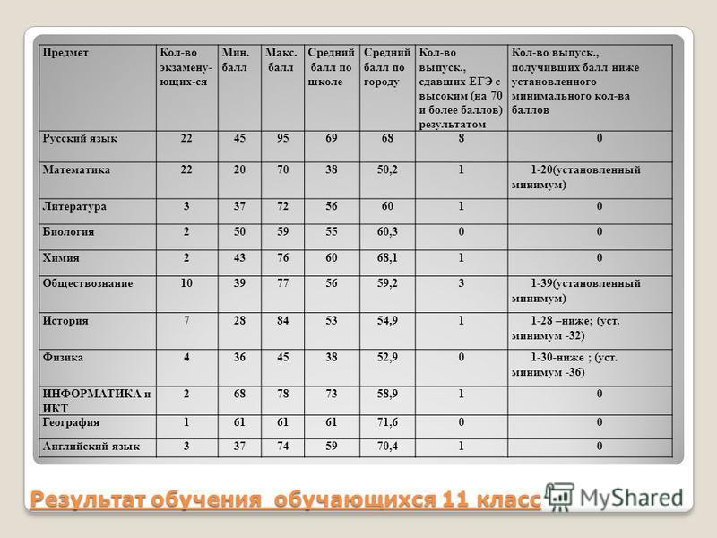 Результат обучения обучающихся 11 класс Предмет Кол-во экзамену- ющих-ся Мин. балл Макс. балл Средний балл по школе Средний балл по городу Кол-во выпуск., сдавших ЕГЭ с высоким (на 70 и более баллов) результатом Кол-во выпуск., получживших балл ниже
