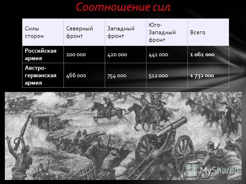 Силы сторон Северный фронт Западный фронт Юго- Западный фронт Всего Российская армия 200 000420 000441 0001 061 000 Австро- германская армия 466 000754 000512 0001 732 000 Соотношение сил
