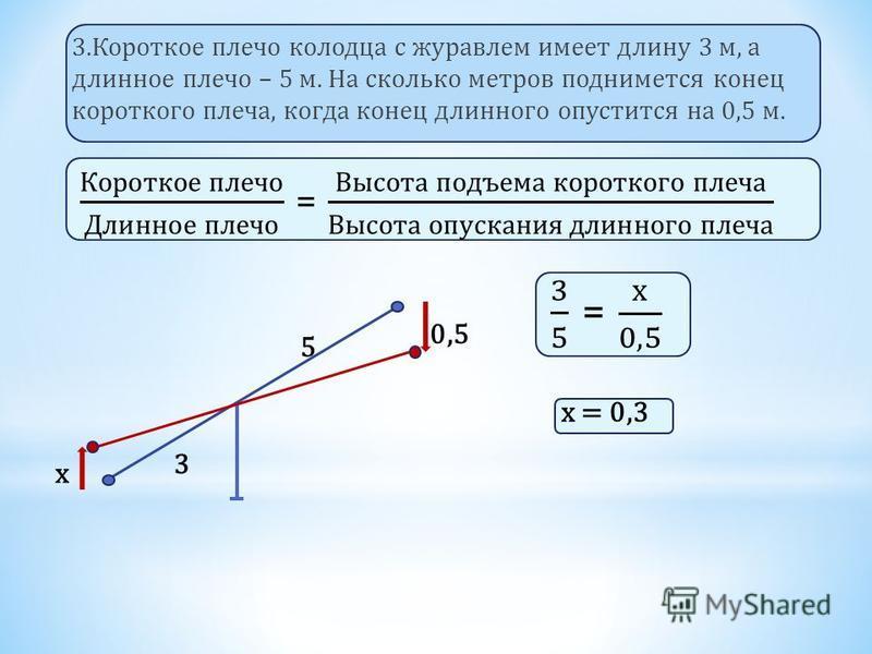 3. Короткое плечо колодца с журавлем имеет длину 3 м, а длинное плечо – 5 м. На сколько метров поднимется конец короткого плеча, когда конец длинного опустится на 0,5 м. 5 3 0,5 х х = 0,3