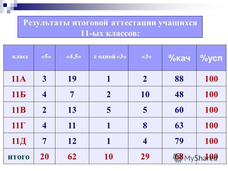 Результаты итоговой аттестации учащихся 11-ых классов: класс«5»«4,5»с одной «3»«3» %кач%усп 11А3191288100 11Б4721048100 11В2135560100 11Г4111863100 11Д7121479100 итого 2062102968100