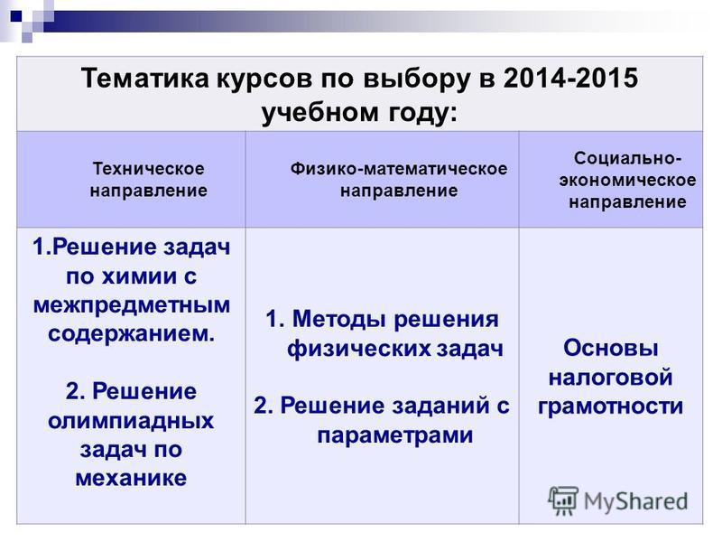 Тематика курсов по выбору в 2014-2015 учебном году: Техническое направление Физико-математическое направление Социально- экономическое направление 1. Решение задач по химии с межпредметным содержанием. 2. Решение олимпиадных задач по механике 1. Мето