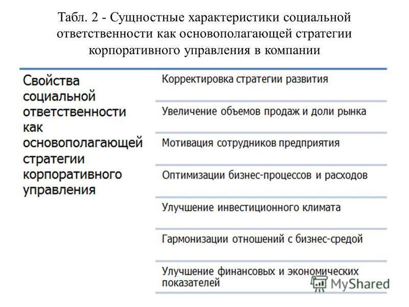 Табл. 2 - Сущностные характеристики социальной ответственности как основополагающей стратегии корпоративного управления в компании