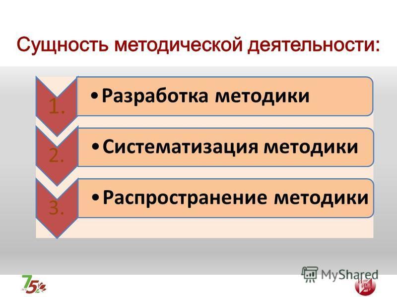 1. Разработка методики 2. Систематизация методики 3. Распространение методики