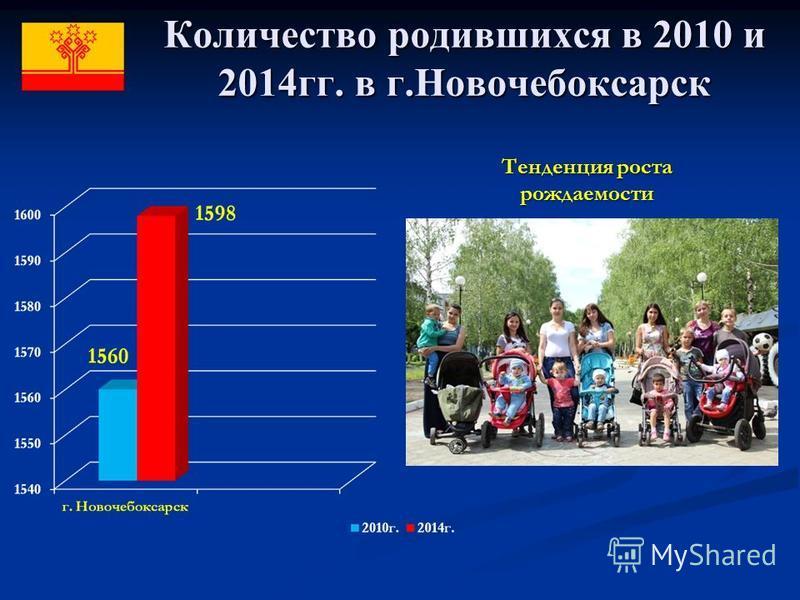 Количество родившихся в 2010 и 2014 гг. в г.Новочебоксарск Тенденция роста рождаемости