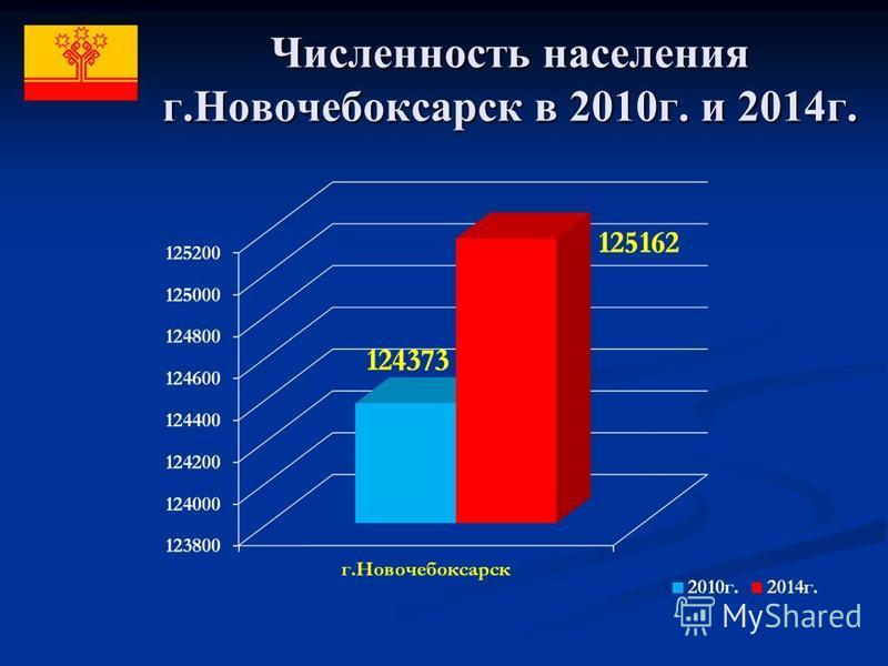 Численность населения г.Новочебоксарск в 2010 г. и 2014 г.