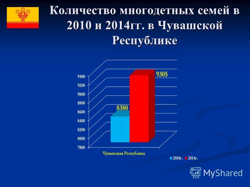 Количество многодетных семей в 2010 и 2014 гг. в Чувашской Республике