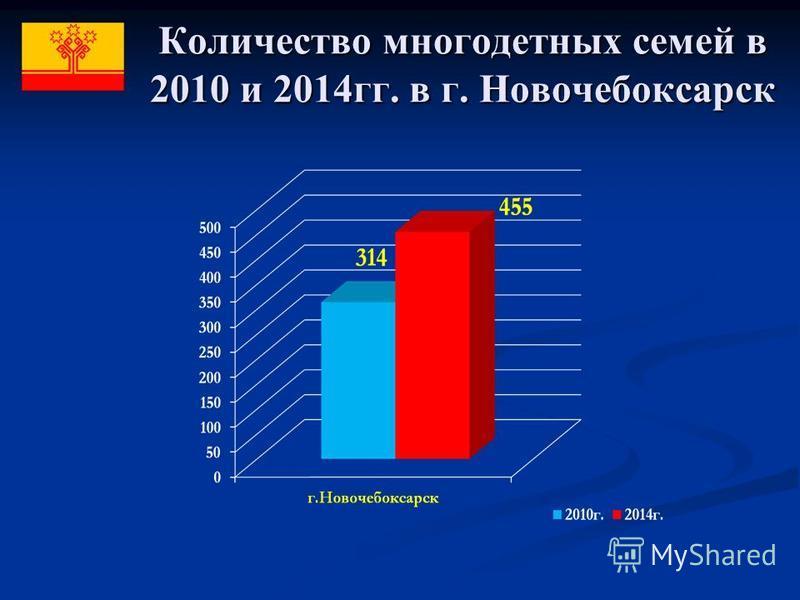 Количество многодетных семей в 2010 и 2014 гг. в г. Новочебоксарск
