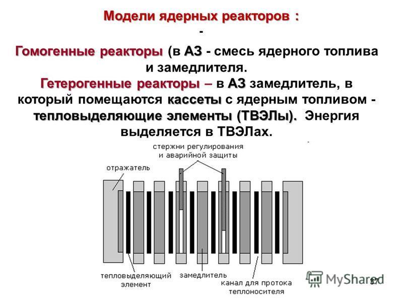 Модели ядерных реакторов : - 37 Гомогенные реакторы АЗ Гомогенные реакторы (в АЗ - смесь ядерного топлива и замедлителя. Гетерогенные реакторы АЗ кассеты тепловыделяющие элементы (ТВЭЛы). Гетерогенные реакторы – в АЗ замедлитель, в который помещаются