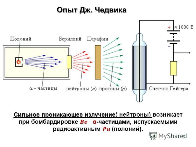 Опыт Дж. Чедвика 5