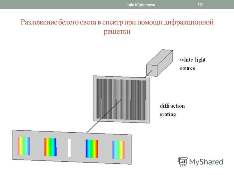 Разложение белого света в спектр при помощи дифракционной решетки Julia Kjahrenova 12