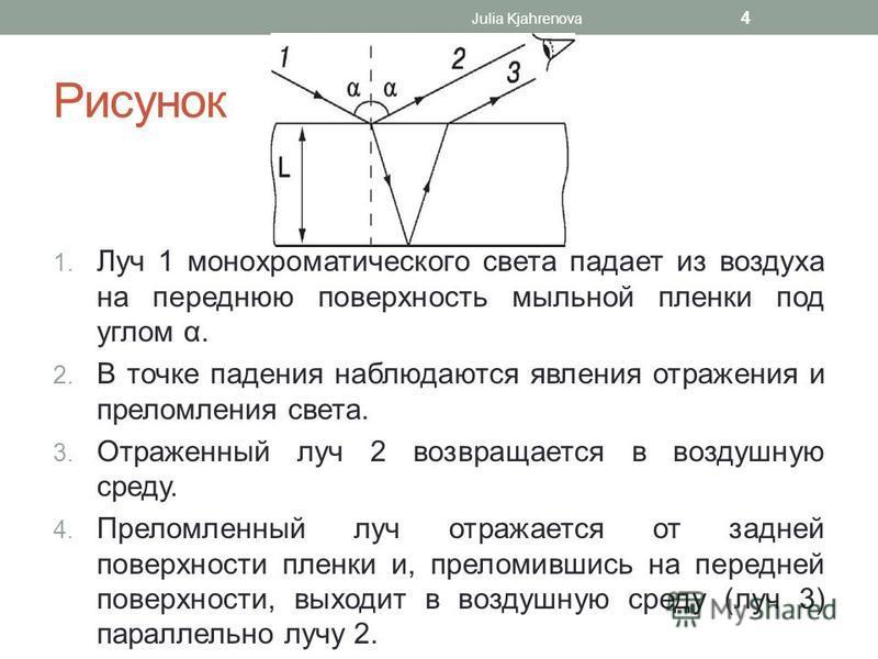 Рисунок 1. Луч 1 монохроматического света падает из воздуха на переднюю поверхность мыльной пленки под углом α. 2. В точке падения наблюдаются явления отражения и преломления света. 3. Отраженный луч 2 возвращается в воздушную среду. 4. Преломленный