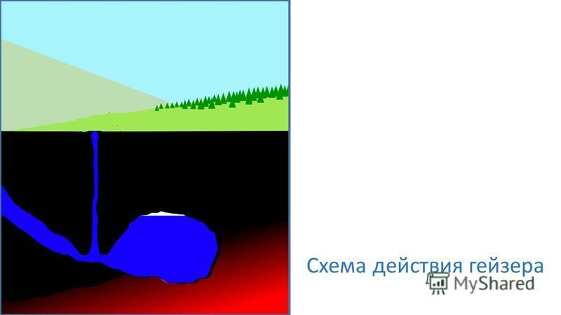 Схема действия геизера
