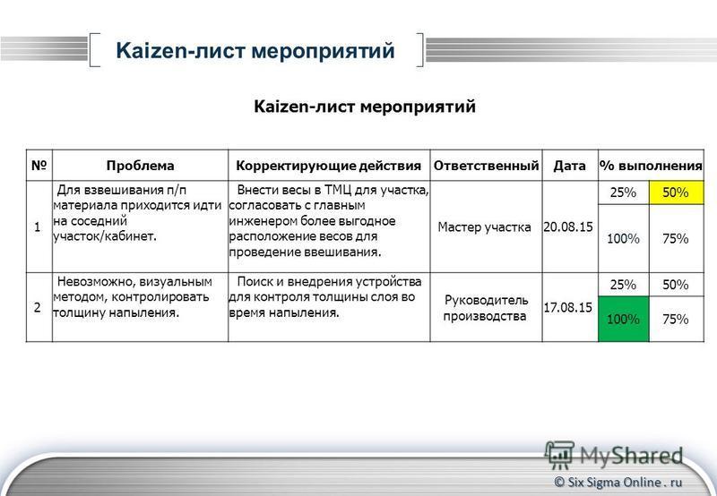 © Six Sigma Online. ru Kaizen-лист мероприятий Проблема Корректирующие действия ОтветственныйДата% выполнения 1 Для взвешивания п/п материала приходится идти на соседний участок/кабинет. Внести весы в ТМЦ для участка, согласовать с главным инженером