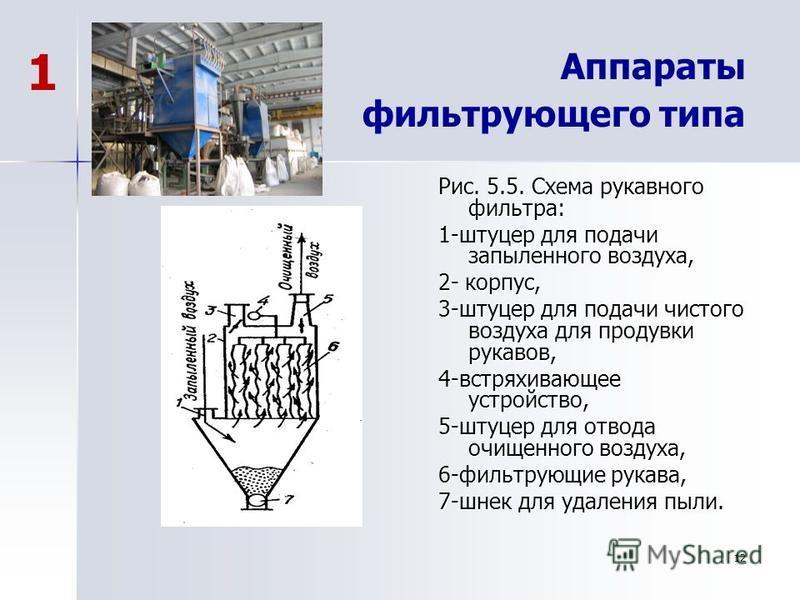 Аппараты фильтрующего типа Рис. 5.5. Схема рукавного фильтра: 1-штуцер для подачи запыленного воздуха, 2- корпус, 3-штуцер для подачи чистого воздуха для продувки рукавов, 4-встряхивающее устройство, 5-штуцер для отвода очищенного воздуха, 6-фильтрую
