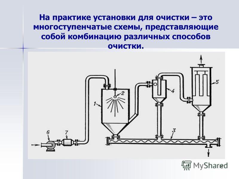 На практике установки для очистки – это многоступенчатые схемы, представляющие собой комбинацию различных способов очистки. 14