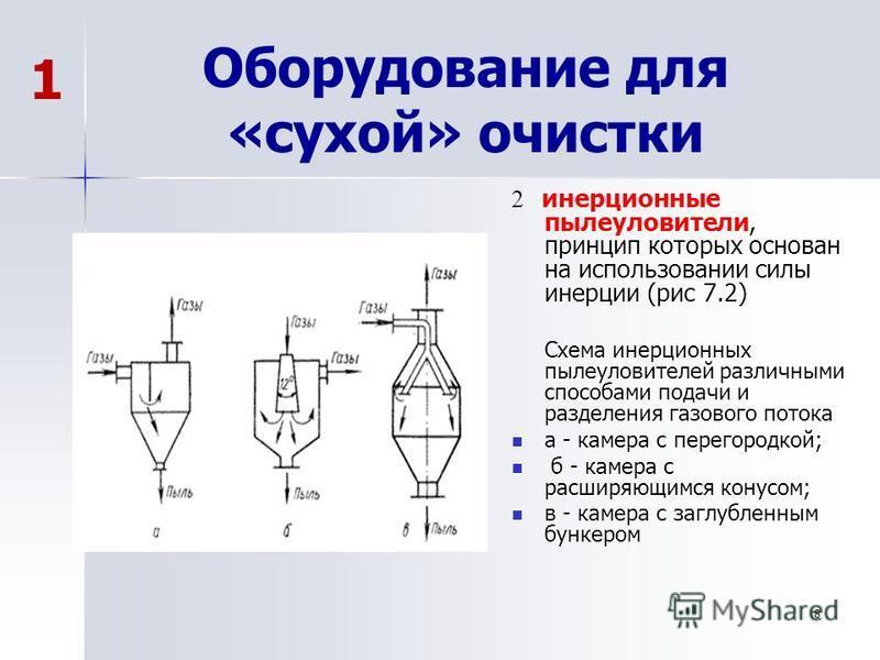 Оборудование для «сухой» очистки 2, принцип которых основан на использовании силы инерции (рис 7.2) 2 инерционные пылеуловители, принцип которых основан на использовании силы инерции (рис 7.2) Схема инерционных пылеуловителей различными способами под