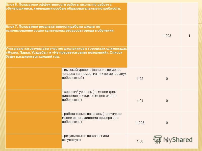Блок 6. Показатели эффективности работы школы по работе с обучающимися, имеющими особые образовательные потребности. Блок 7. Показатели результативности работы школы по использованию социо-культурных ресурсов города в обучении. 1,0031 Учитываются рез