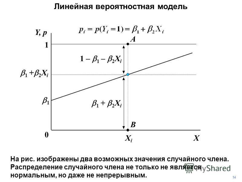 XXiXi 1 0 1 + 2 X i Y, p Линейная вероятностная модель 1 1414 На рис. изображены два возможных значения случайного члена. Распределение случайного члена не только не является нормальным, но даже не непрерывным. A B 1 + 2 X i 1 – 1 – 2 X i